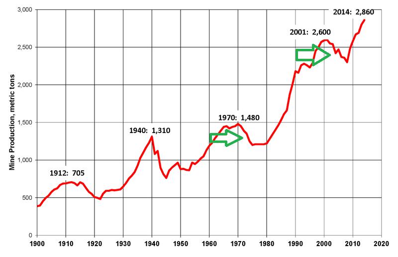 Światowa produkcja złota 1900-2014