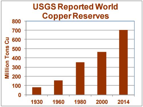 Światowe zasoby rezerw miedzi wedłu różnych lat