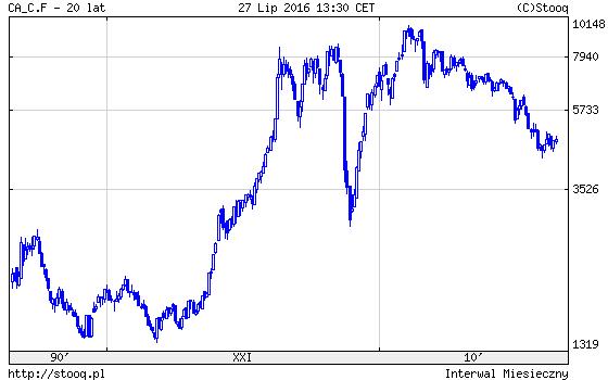 Analiza rynku miedzi ceny ostatnie dwadzieścia lat
