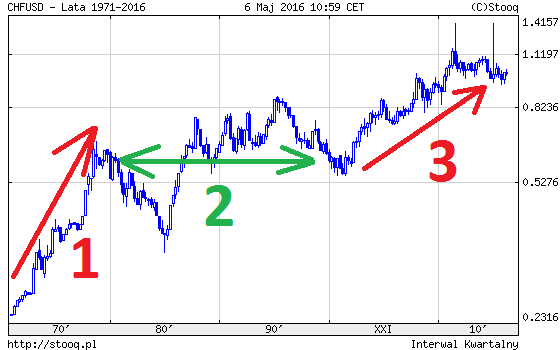 CHF USD i trzy okresy różnicy w inflacji pomiędzy USA oraz Szwajcarią