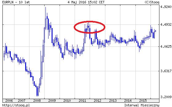 EURPLN wykres co wpływa na kursy walut