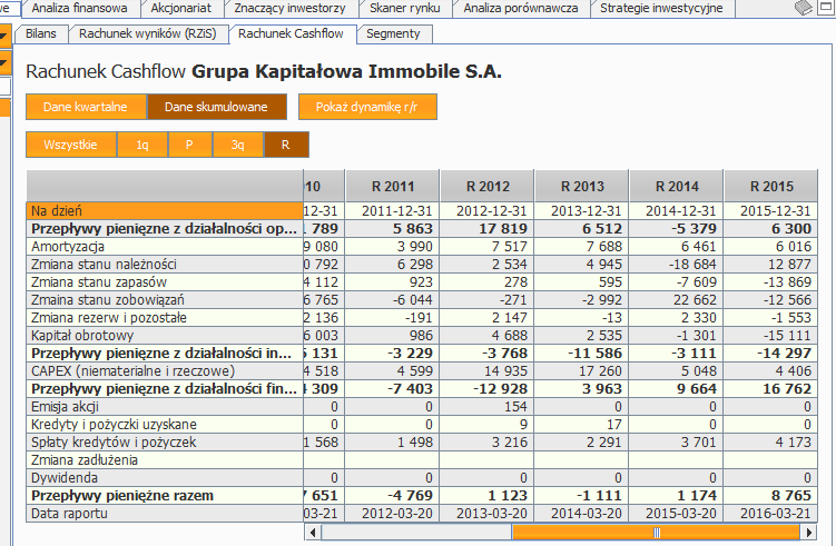 gki-rachunek-przeplywow-pienieznych-2011-2015