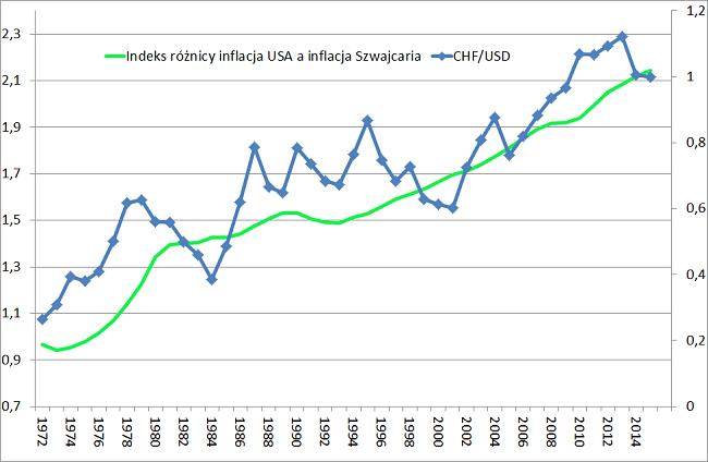 Indeks różnicy w poziomie inflacji w USA a w Szwajcarii