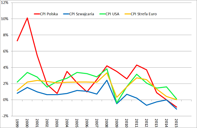 Inflacja Polska Szwajcaria Euro i USA