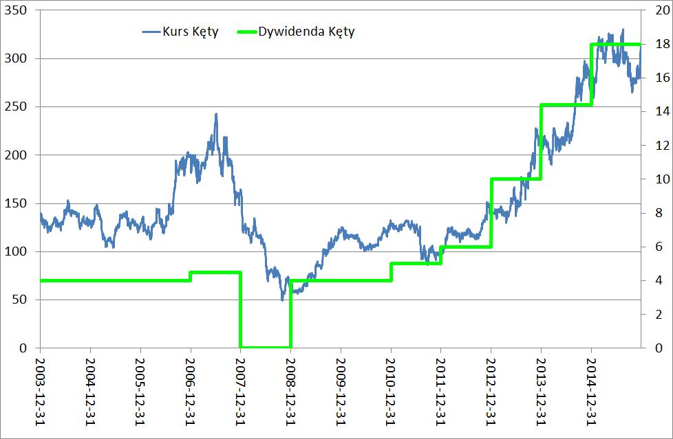 kety-dywidendy
