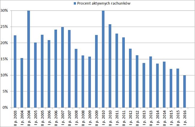 Procent aktywnych rachunków inwestycyjnych inwestorzy indywidualni