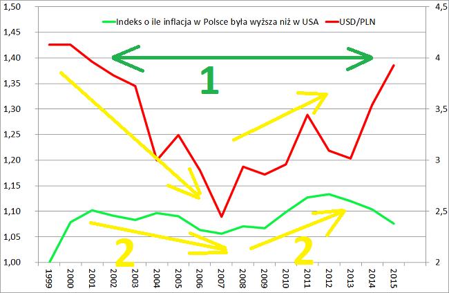 Różnica Polska Dolar