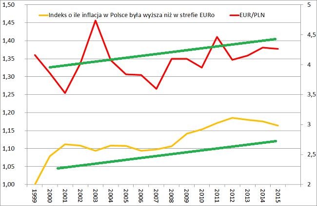 Różnica Polska Euro