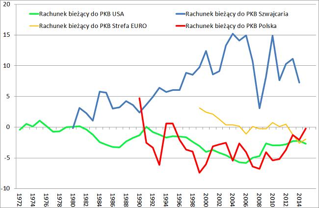 Rachunek bieżący USA Szwajcaria strefa euro Polska