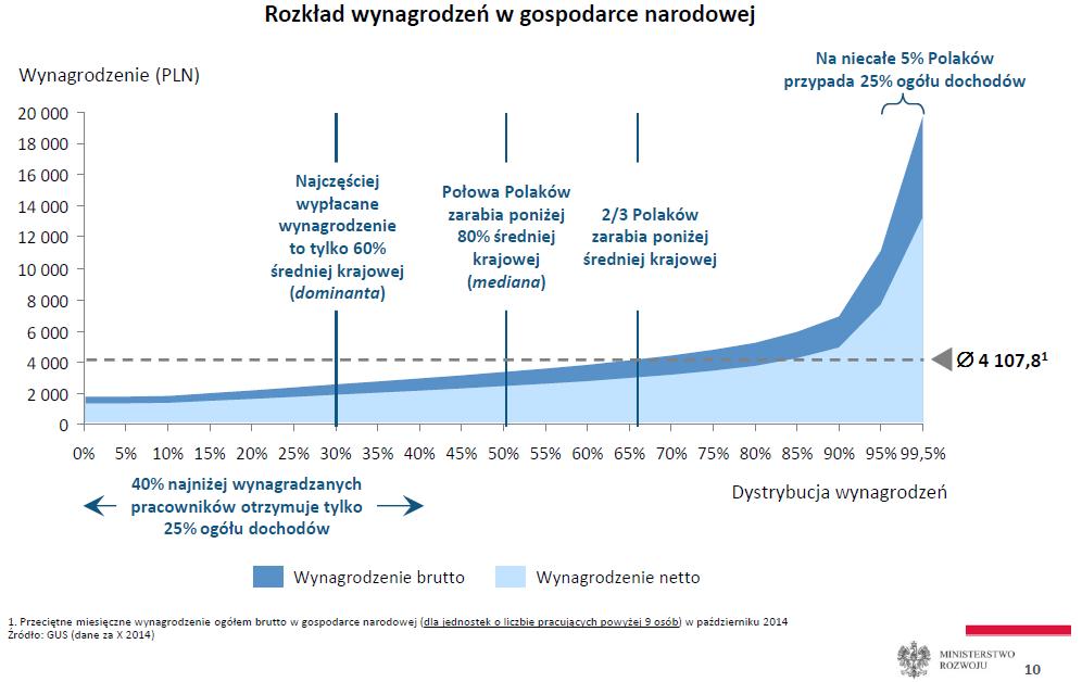 Struktura zarobków Polaków