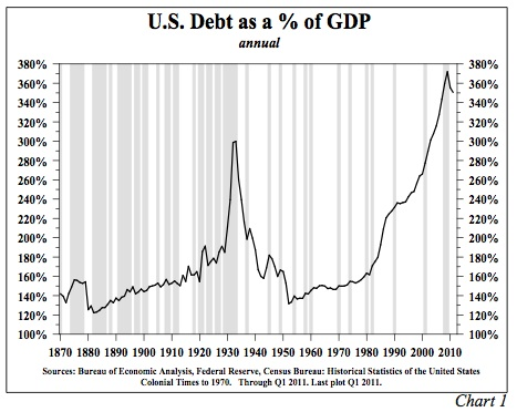 U.S._Public_and_Private_Debt_as_a_%_of_GDP