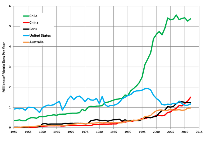 analiza rynku miedzi produkcja w podziale na kraje ostatnie kilkadziesiąt lat