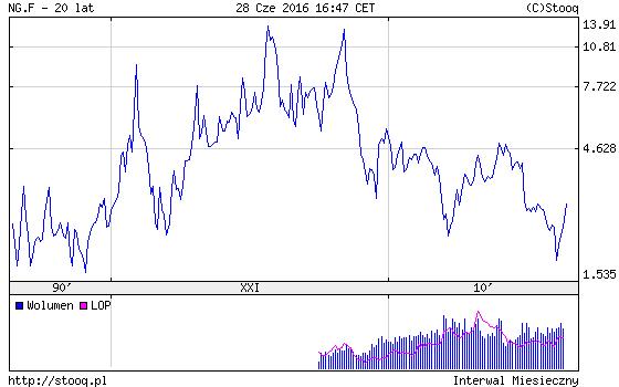 ceny gazu ziemnego USA