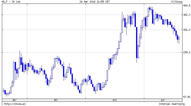 cyk Kondratiewa ceny miedzi dołek 2003 rok