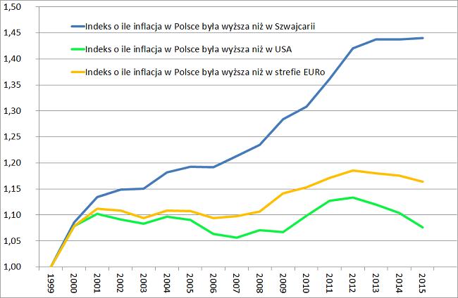 indeks różnicy inflacji Polskq