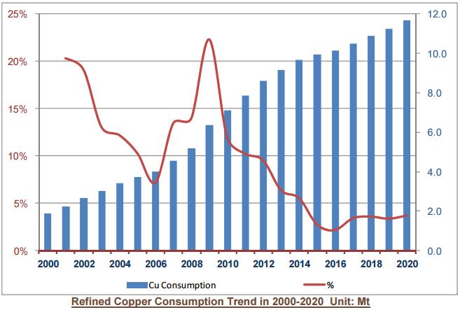 konsumpcja miedzi w China dane roczne