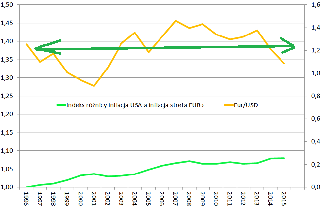 kurs EURo względem USD a indeks różnicy w inflacji