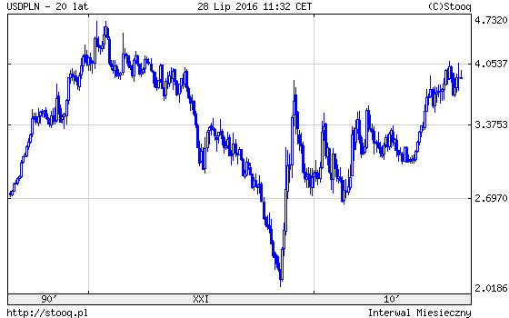 kurs usd pln wykres długoterminowy