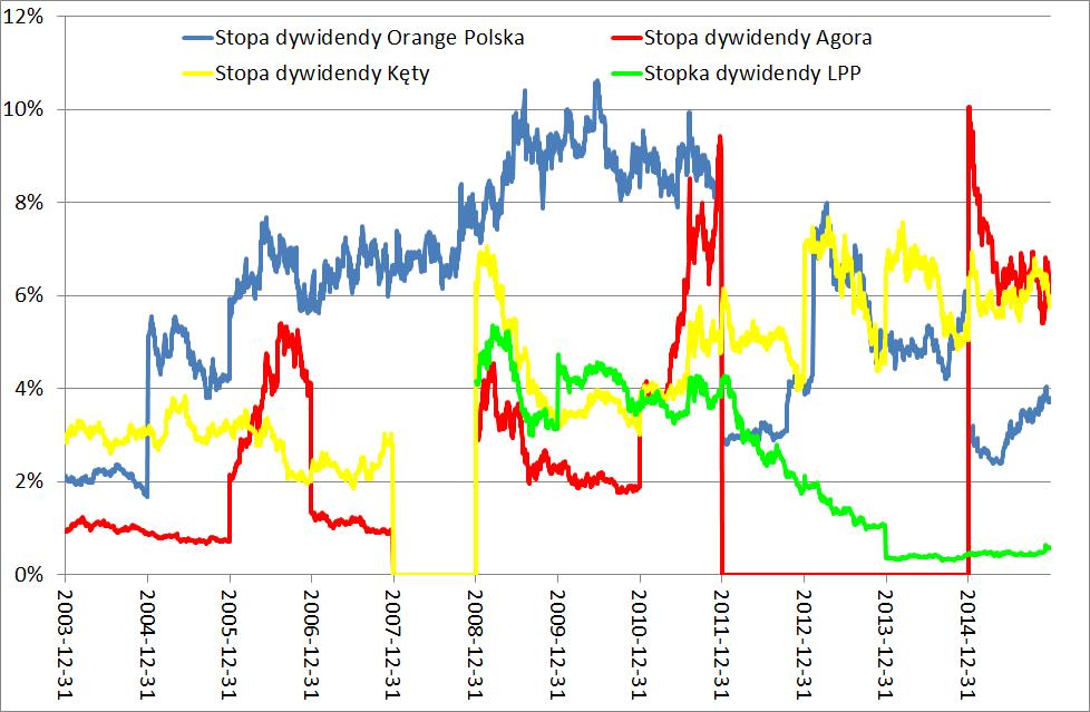 stopa-dywidendy-spolki-gieldowe-orange-polska-agora-kety-lpp