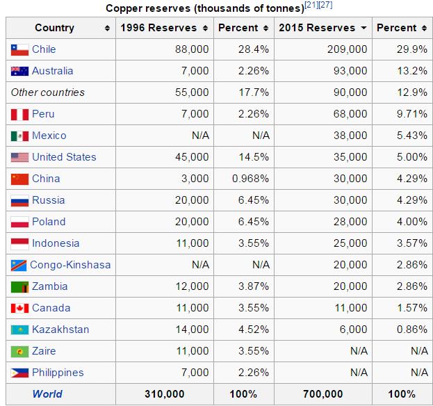zasoby rezerwy miedzi w podziale zestawieniu na kraje