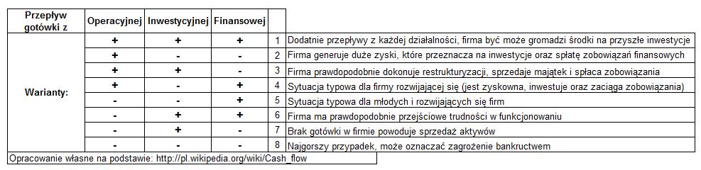 rachunek przepływów pieniężnych trzy warianty wzór