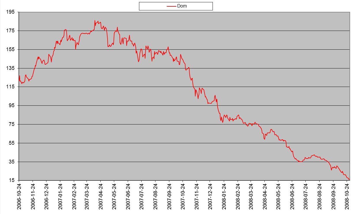 Przykładowy wykres spółki giełdowej Dom development