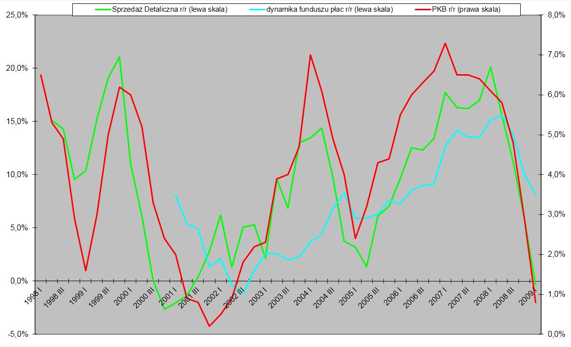 sprzedaż detaliczna dynamika funduszu płac i PKB przykład