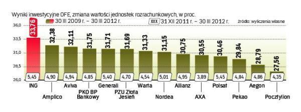 Wyniki OFE 2009-20012 Rzeczpospolita