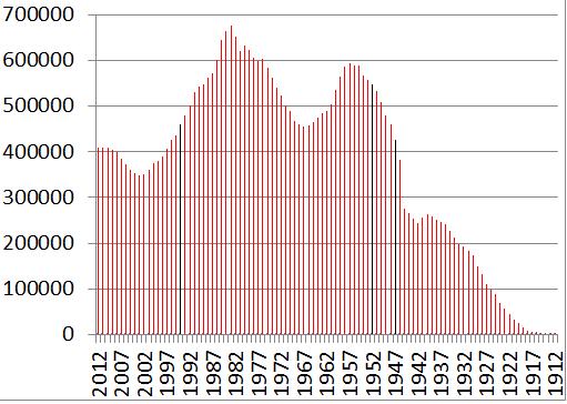 demografia Polski rok urodzenia 2012