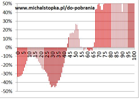 Perspektywy rynku mieszkaniowego a demografia Polski, przykład