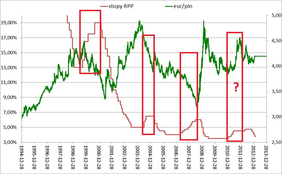 Co decyduje o umacnianiu lub osłabianiu złotówki, podwyżki stóp procentowych a eur/pln