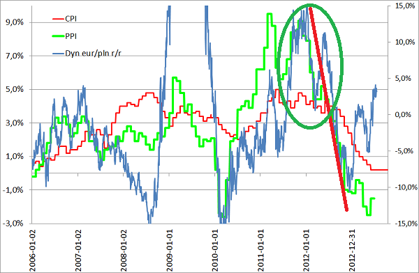Kurs złotówki i euro oraz CPI i PPI przyklad danych