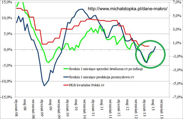 Dołek na PKB Polski, produkcja przemysłowa oraz sprzedaż detaliczna przykład