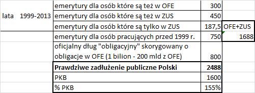 System emerytalny w Polsce i jego wpływ na zadłużenie
