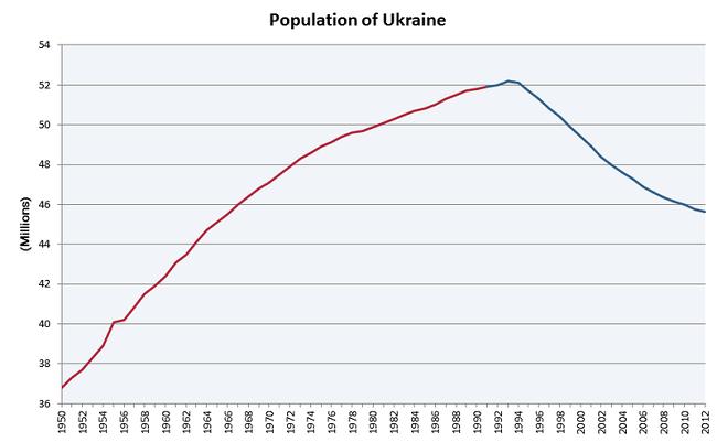 Populacja Ukrain