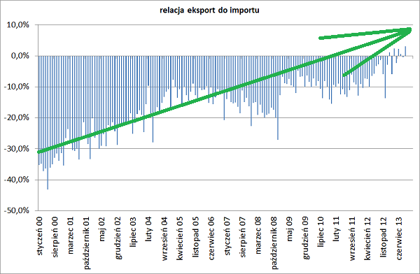 Polska jak Niemcy będzie eksporterem netto, relacja eksport/import Polski przykład od 2000 r.