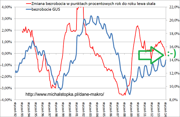 bezrobocie styczeń