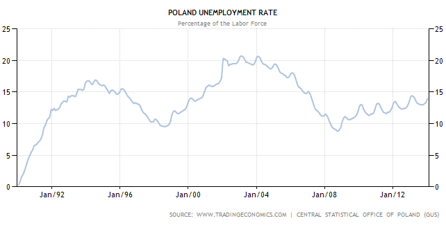 poland unemployment rate essay The age group with the highest rate of unemployment in poland is the  darek  fortas essay on coal mining in silesia (poland) reveals his.