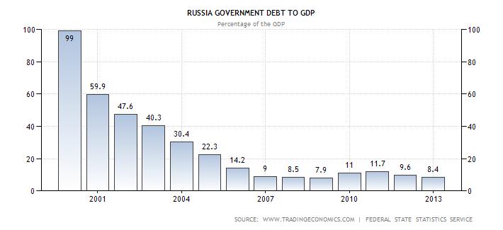 dług publiczny Rosja