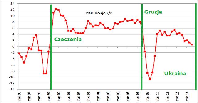 pkb per capita b