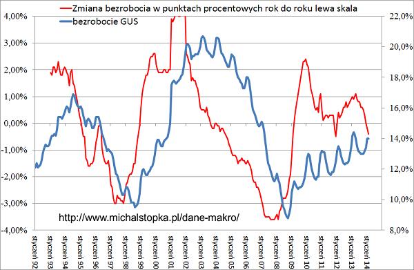 spadek bezrobocia