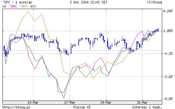 indeksy 1m