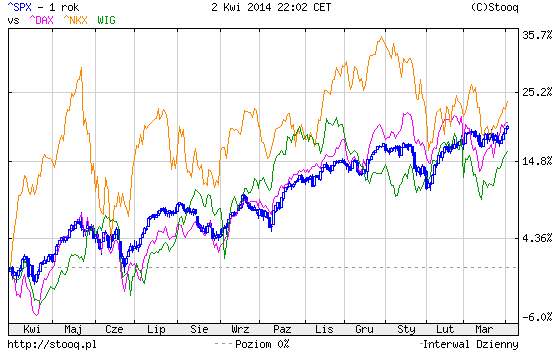 Kondycja polskiej giełdy i innych giełd światowych przykład na indeksach