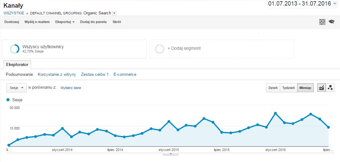 Statystyki michalstopka.pl od 2013 roku ruch z google