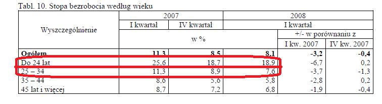 bezrobocie 2007