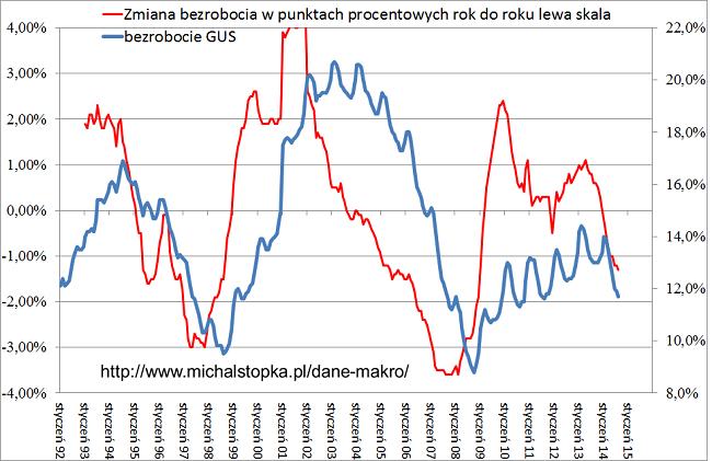 bezrobocie 2014