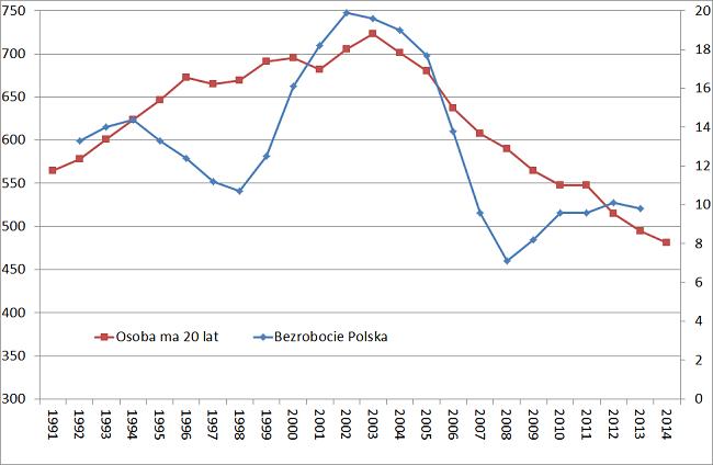demografia bezrobocie