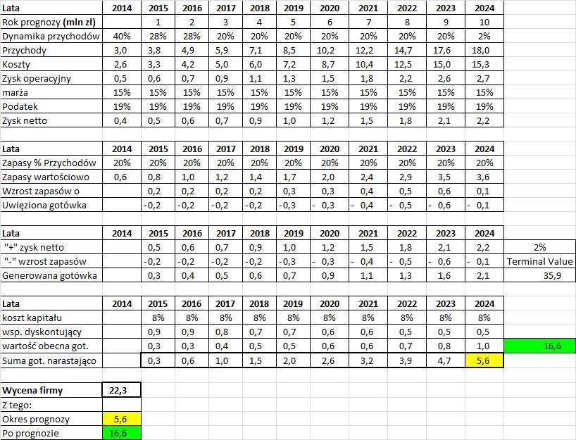 Wycena DCF tabelka z końcowymi obliczeniami