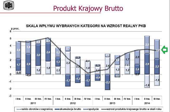 PKB struktura za trzeci kwartał 2014