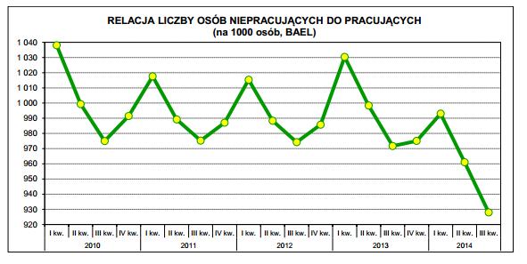 liczba osób pracujących i niepracujących w Polsce